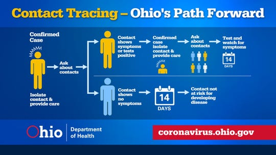 An infographic provided by Licking County Health Department provides information about contact tracing.