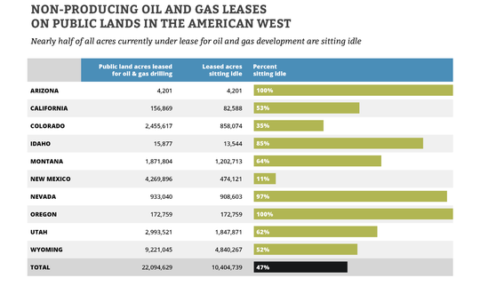 A state-by-state look at the acres leased to oil and gas operators that sit idle.