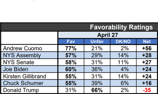 A Siena College poll released April 27, 2020, showed Cuomo's popularity at record highs.