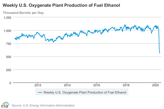 U.S. ethanol production has fallen off the charts; production declined 48 percent in just more than three months, from the fourth-highest all-time figure on Jan. 1 (1.095 million barrels per day) down to an all-time low (563 million barrels per day) on April 17.