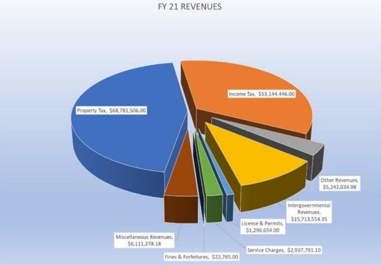 Projected revenue sources in Wicomico County's 2021 fiscal year, according to County Executive Bob Culver's FY21 proposed budget.