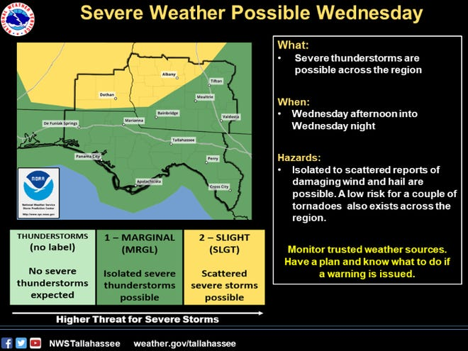 North Florida could get severe thunderstorms on Wednesday, though they're not expected to be as intense as the last few rounds of storms.