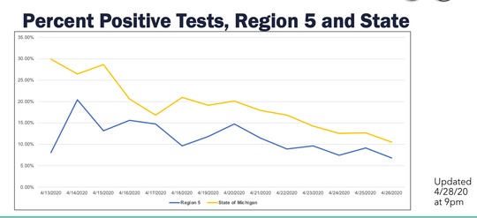 The percent of positive tests in Region 5, which includes Calhoun County and much of southwest Michigan, has fallen over the past few weeks.
