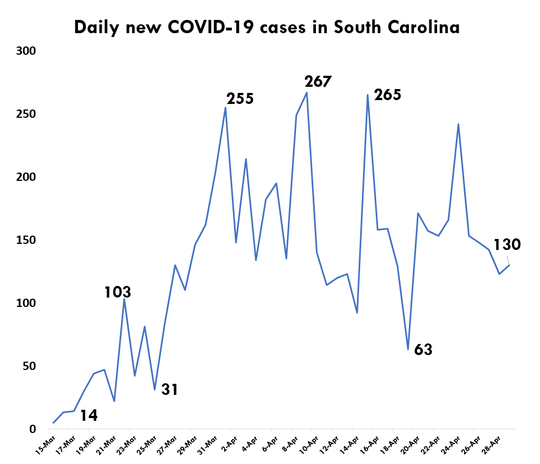 Using data from March 15 to April 28, 2020, The Greenville News built this graph to show the trend of new COVID-19 cases reported daily in South Carolina. Whether the numbers are plateauing or decreasing is as yet unclear. Source: South Carolina Department of Health and Environmental Control.