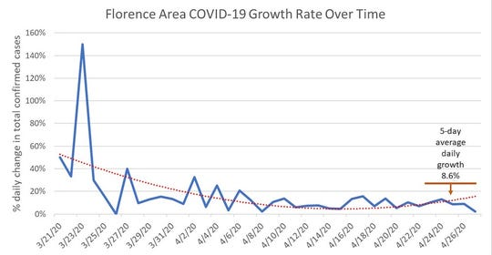MUSC's Epidemiology Project published this graph the week of April 26, 2020, showing a nearly 9% daily growth rate of COVID-19 in the Florence, South Carolina, area. Because of the already high number of cases in Florence, this rate of increase is worrying, said Michael Sweat, director of the MUSC Center for Global Health