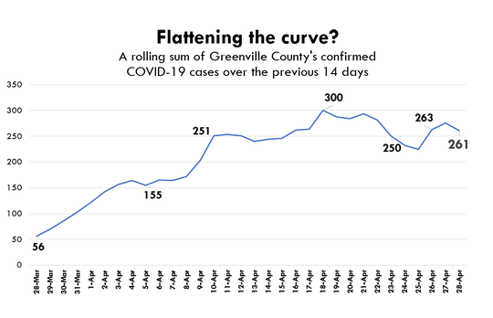 A rolling sum of cases from the previous 14 days flattens out ups and downs so that researchers can see trends in data. In Greenville County, looking at the total number of reported cases in the previous 14 days on a daily basis appears to indicate a flattening or slightly downward curve. Source: Greenville County Emergency Management.