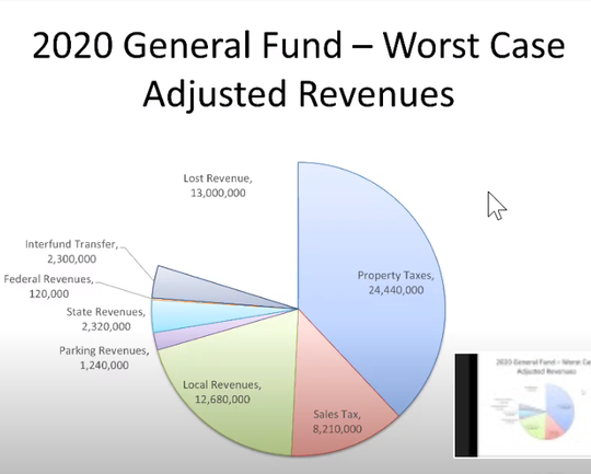 During a Common Council meeting, Dan Cogan, Ithaca's chief of staff, presented this graph that shows the lost revenue in what the city determined would be the worst possible scenario for its budget crisis.