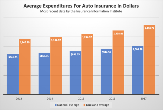 A chart illustrates the average expenditures for auto insurance in dollars in Louisiana and the nation, according to the most recent data by the Insurance Information Institute.