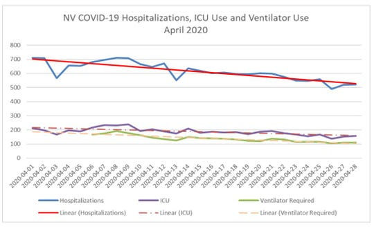 A graph showing the statewide rates of hospitalizations, ICU bed occupations, and ventilator usage in Nevada. The data was released in a report published Wednesday by the Nevada Hospital Association.