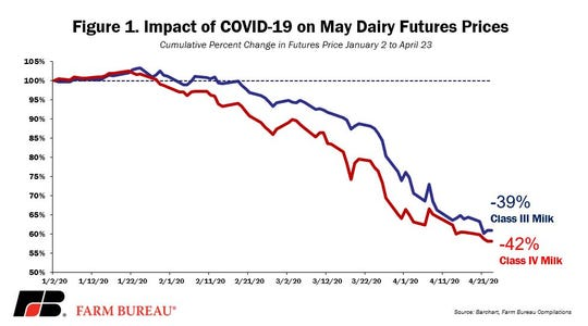 Everything changed in mid-March as confirmed cases of COVID-19 in the U.S. quickly led to social distancing and shelter-in-place guidelines. Demand destruction for dairy products accelerated as full- and limited-service restaurant sales declined, schools closed and exports slowed.