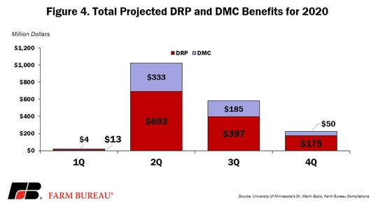 Combined, DRP and DMC are currently expected to make nearly $2 billion in payments to dairy farmers due to COVID-19-related milk price declines. During the second quarter, when the milk prices are expected to be the lowest, DRP and DMC are expected to pay more than $1 billion to dairy farmers