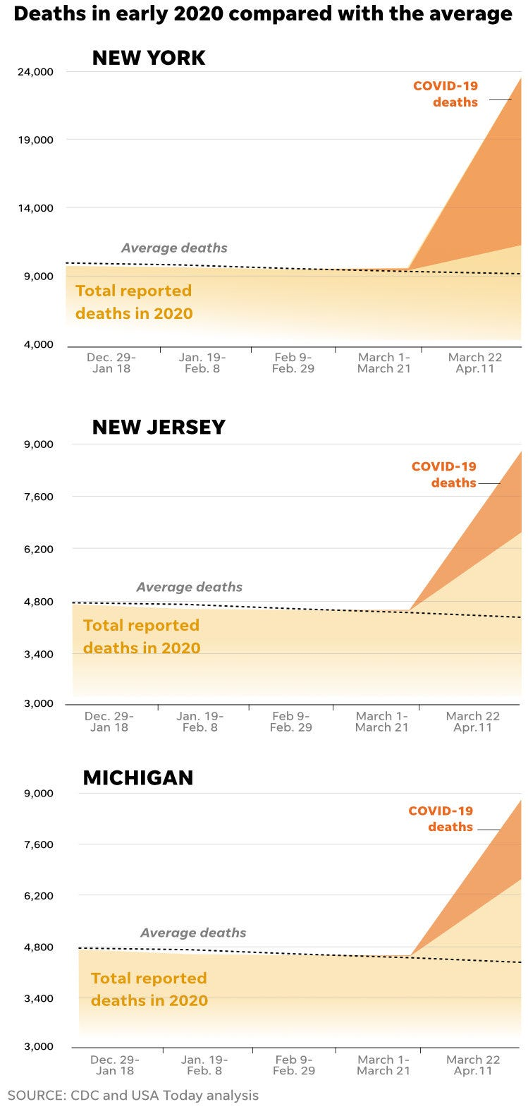 Coronavirus Death Toll Cdc Data Says It S Much Greater Than Indicated