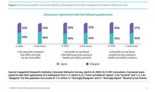 COVID-19 may have made people less likely to use public transportation and ride hailing services