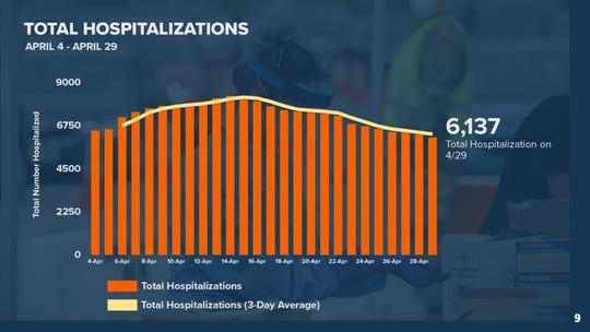 This chart shows the total hospitalizations in New Jersey from April 4 through April 29. .