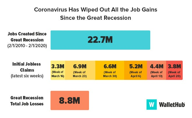 The coronavirus has wiped out all the jobs that were gained since the Great Recession.