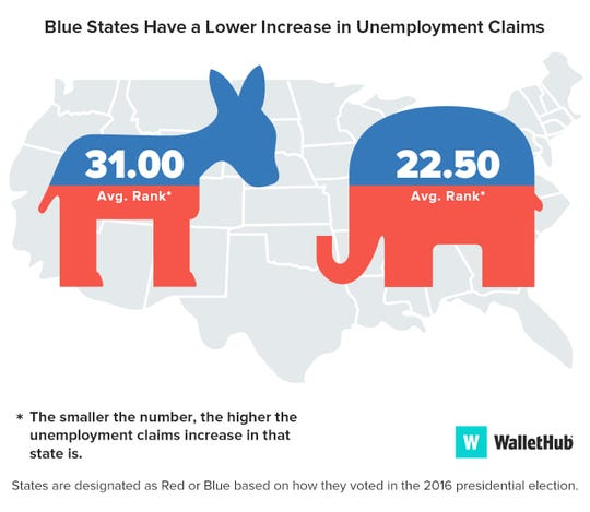 """A WalletHub study shows """"red"""" states have had a greater increase in unemployment claims than """"blue"""" states."""