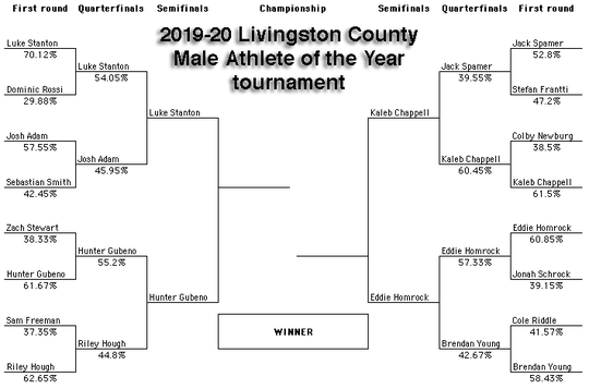 The Livingston County Male Athlete of the Year tournament is down to its final four.