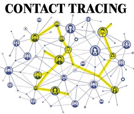 Contact tracing involves trying to trace he path of someone that tested positive for the new coronavirus to determine who they might have come in contact with so health officials can try to contain the spread of the disease.