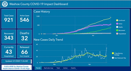 Washoe County COVID-19 Dashboard on May 1, 2020