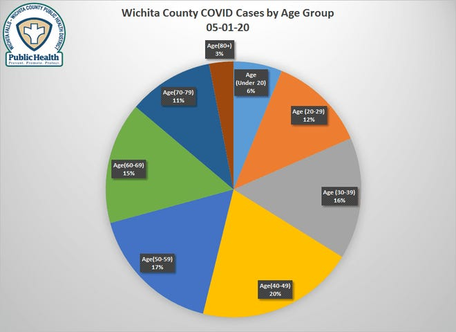 The health district website has added new statistics about COVID-19 cases in the area.