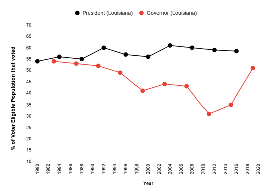 This graph illustrates the percentage of the voting eligible population in Louisiana who voted in elections for governor and U.S. president between 1980 and 2019.