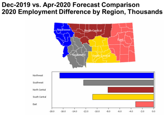 While the job losses in 2020 are largest in the northwest region of the state, totaling over 16,000 jobs, population and employment in this region are highest overall as well.