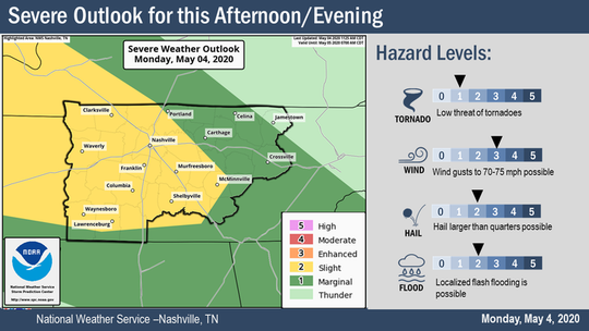 Severe weather outlook for Nashville and the rest of Middle Tennessee