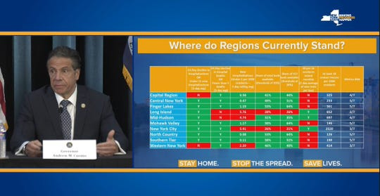 Gov. Andrew Cuomo said Monday the Southern Tier must meet seven benchmarks before a slow opening of the region can occur.