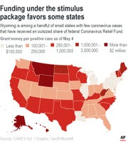 Wyoming is among a handful of small states with few coronavirus cases that have received an outsized share of stimulus money. <b> Cursor over states for details</b>
