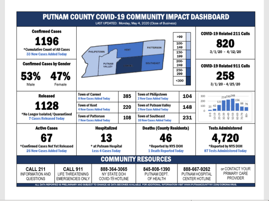 These are the latest coronavirus numbers for Putnam County, as of May 5, 2020.