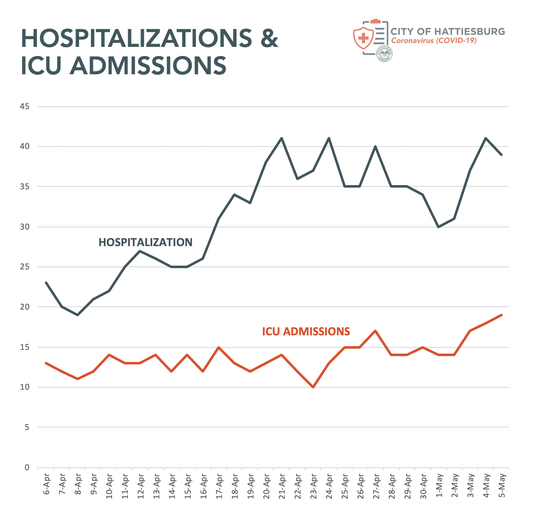 Hattiesburg Mayor Toby Barker reported the city's hospitals have more COVID-19 patients in ICU than ever before and eight of the 18 COVID-related deaths in Forrest County happened in the last eight days.