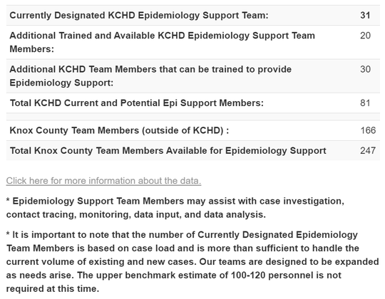 Public health capacity in Knox County. Note that the Epidemiology Support team may be asked to do other jobs aside from contact tracing.