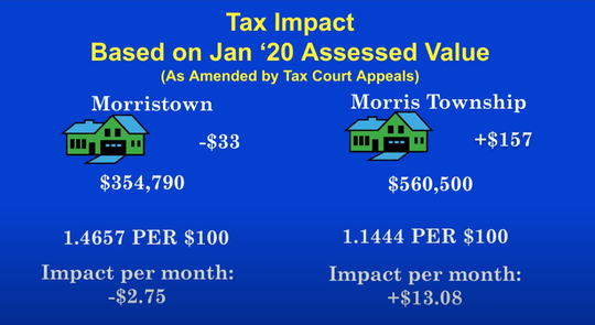 Following the approval of the Morris School District's $128 million 2020-2021 budget, Morristown residents will see decrease in taxes while Morris Township residents will see an increase.