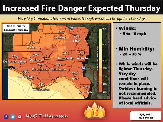 With very dry conditions in place, North Florida has a higher risk of wildfires.
