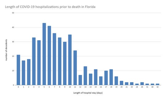 Out of 601 deaths from COVID-19 in Florida, hospitalization length data was available for 447, this chart shows how most deaths in Florida early on were hospitalized for under a week.