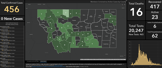 The above chart now posted at covid19.mt.gov shows the number of active cases in Montana as of Thursday morning,