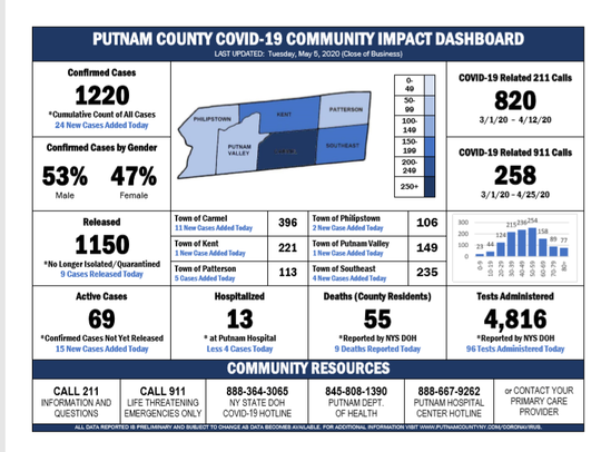 Putnam County COVID-19 Cases as of Tuesday evening.