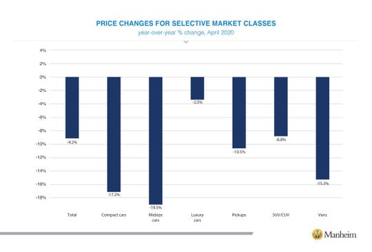 A bargraph showing price changes over market classes from the Manheim Used Vehicle Value Index.