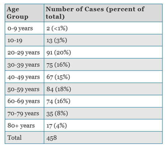 The above chart shows how the coronavirus has impacted various age groups.
