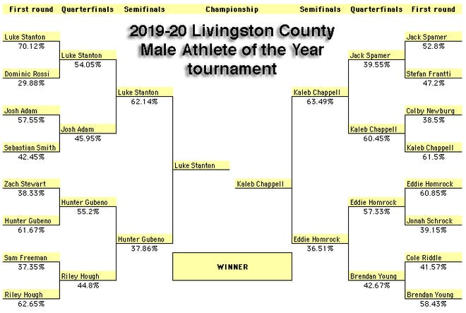 The bracket for the Livingston County Male Athlete of the Year tournament.