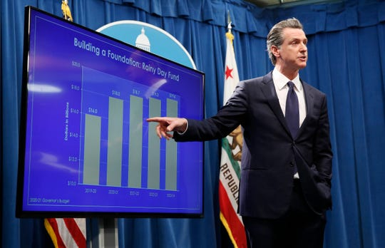 In January, California Gov. Gavin Newsom gestured toward a chart showing the growth of the state's rainy day fund as he discussed his proposed 2020-2021 state budget during a news conference in Sacramento. But that was before the coronavirus pandemic shut down most of the state's economy.