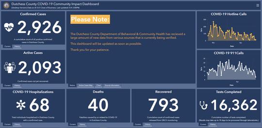 Dutchess County COVID-19 Community Impact Dashboard on May 7, 2020.