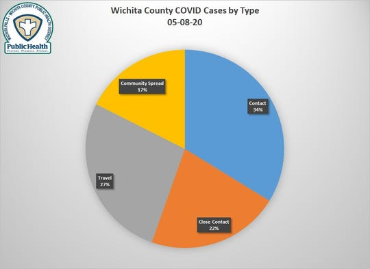 COVID-19 cases by spread type, as of May 8, 2020.