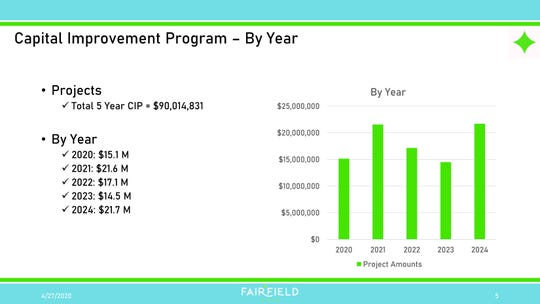 This graph spells out Fairfield's capital campaign for the next five years.