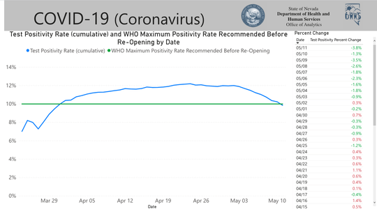 A chart showing Nevada's test positivity rate compared against the World Health Organization's maximum positivity rate recommended before reopening.