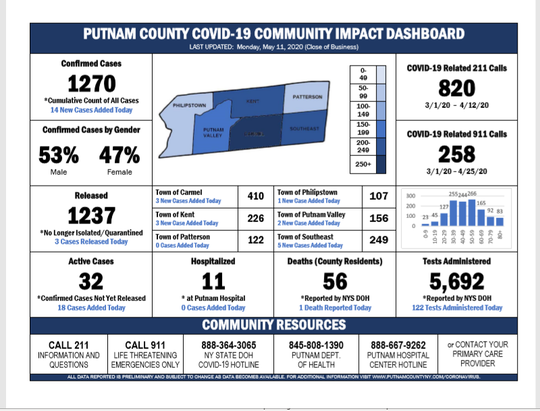 Putnam County COVID-19 Cases as of Monday evening
