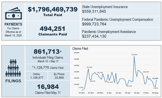 Statistics on North Carolina unemployment benefits during the pandemic as of May 12.