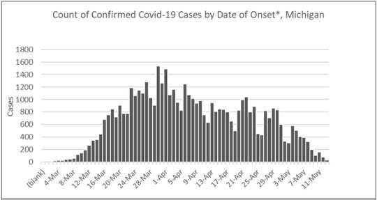 A graph by the Michigan Department of Health and Human Services depicts the number of confirmed COVID-19 cases statewide.