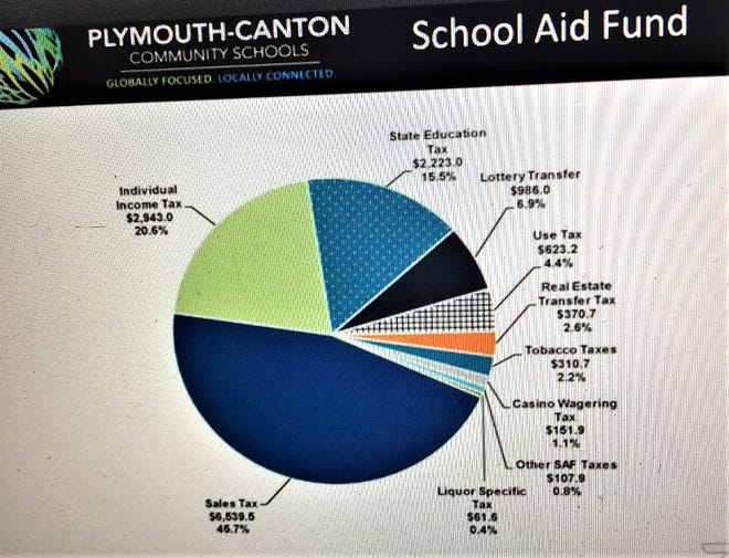 A pie chart used during Tuesday's Plymouth-Canton Community Schools Zoom meeting.