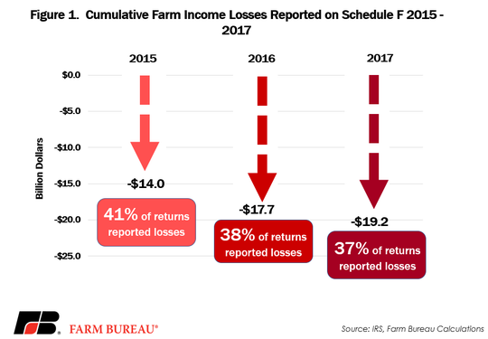 Farmers operating as sole proprietors determine their net profits or losses on the Schedule F tax form by inputting their annual farm business profits and subtracting expenses.